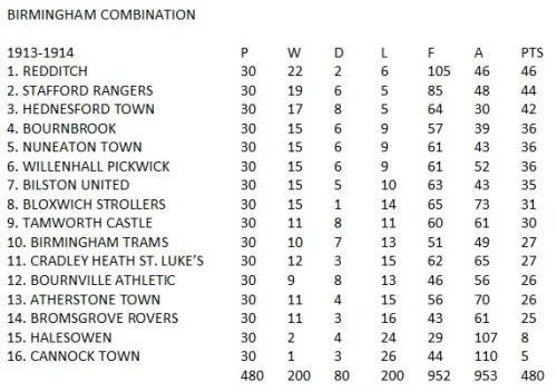 1913-14 Birmingham Combination