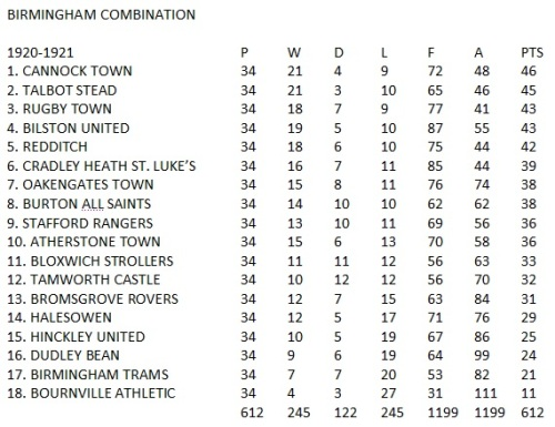 1920-21 Birmingham Combination